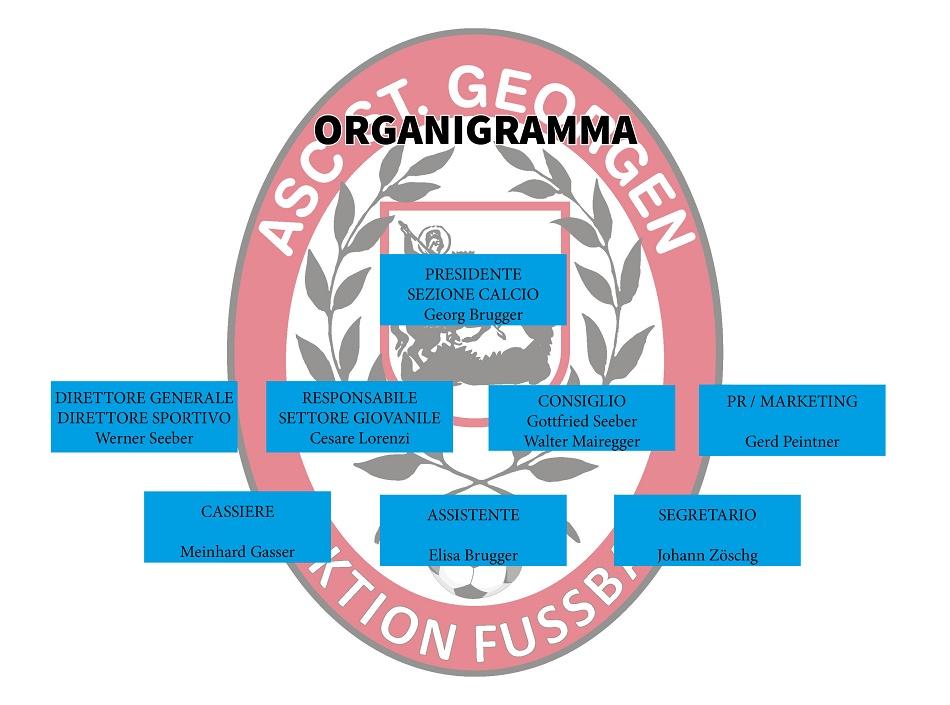 Organigramm-I